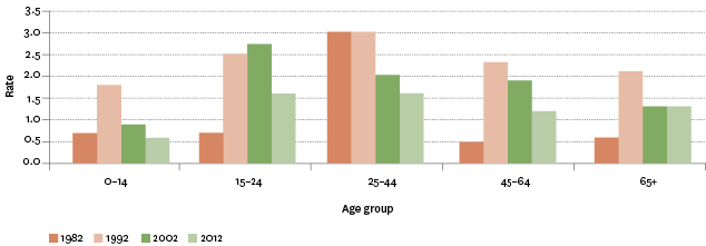 Figure SS3.2 – Age-specific assault mortality rates, by age group, 1982–2012