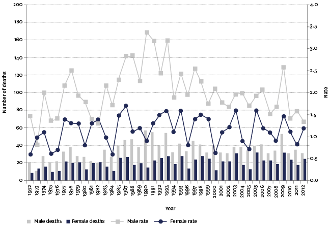 Figure SS3.3 – Number and age-specific rates of assault mortality, by sex, 1972–2012
